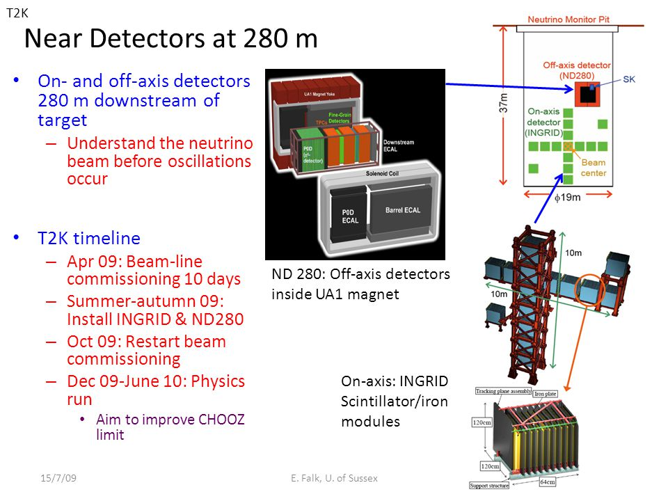 T2K Near Detectors at 280 m. On- and off-axis detectors 280 m downstream of target. Understand the neutrino beam before oscillations occur.