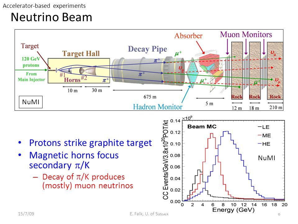 Neutrino Beam Protons strike graphite target