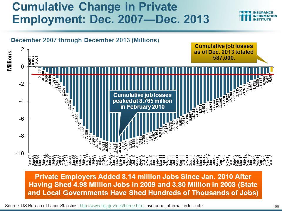 Cumulative Change in Private Employment: Dec. 2007—Dec. 2013