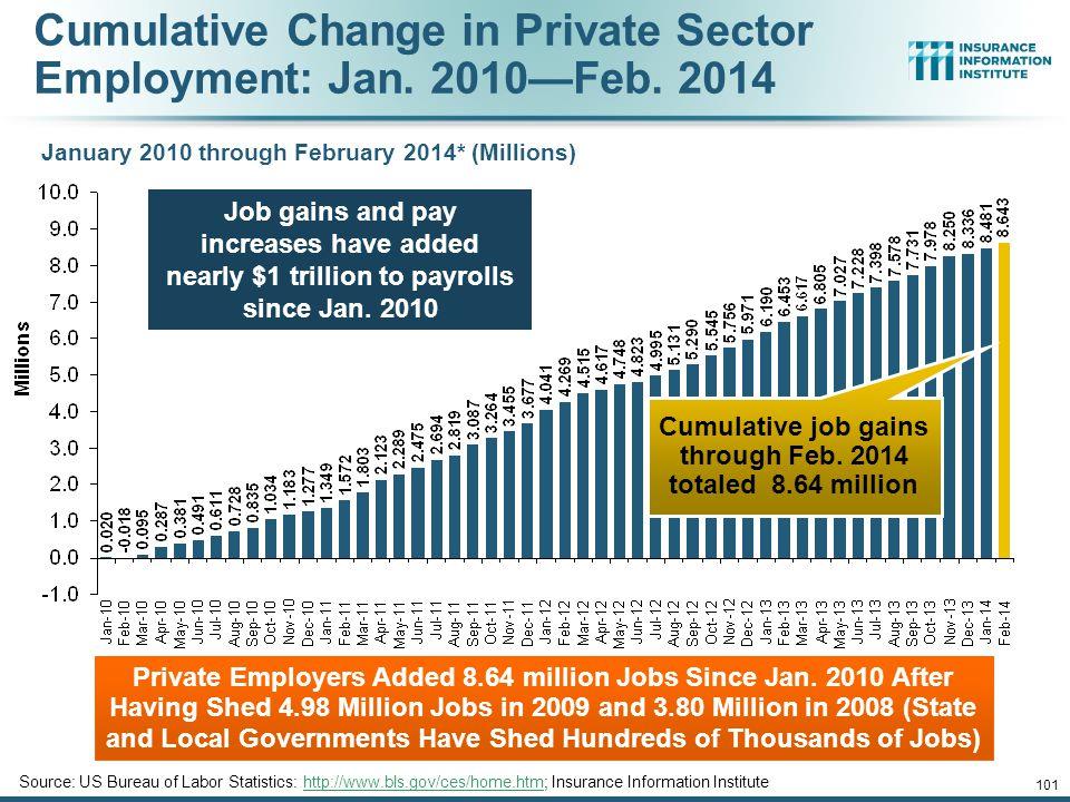 Cumulative job gains through Feb. 2014 totaled 8.64 million