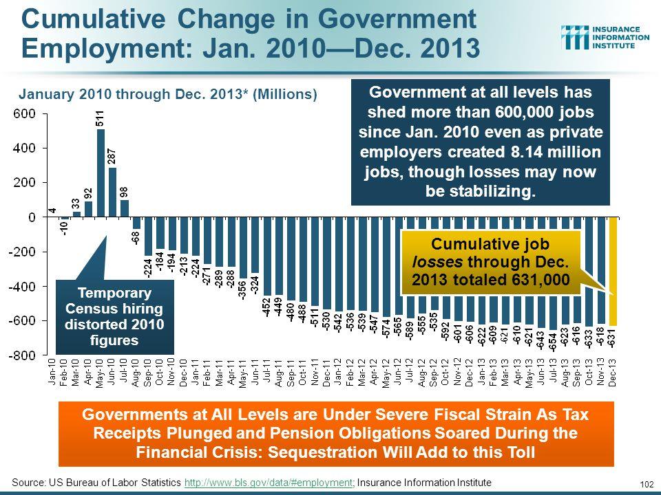 Cumulative Change in Government Employment: Jan. 2010—Dec. 2013