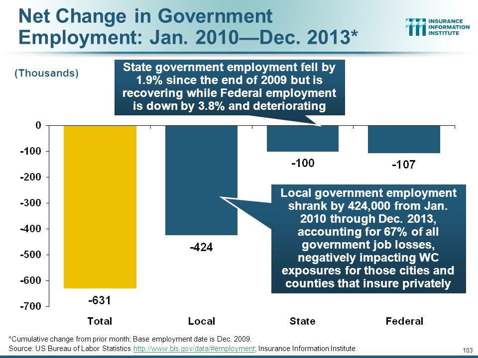 Net Change in Government Employment: Jan. 2010—Dec. 2013*