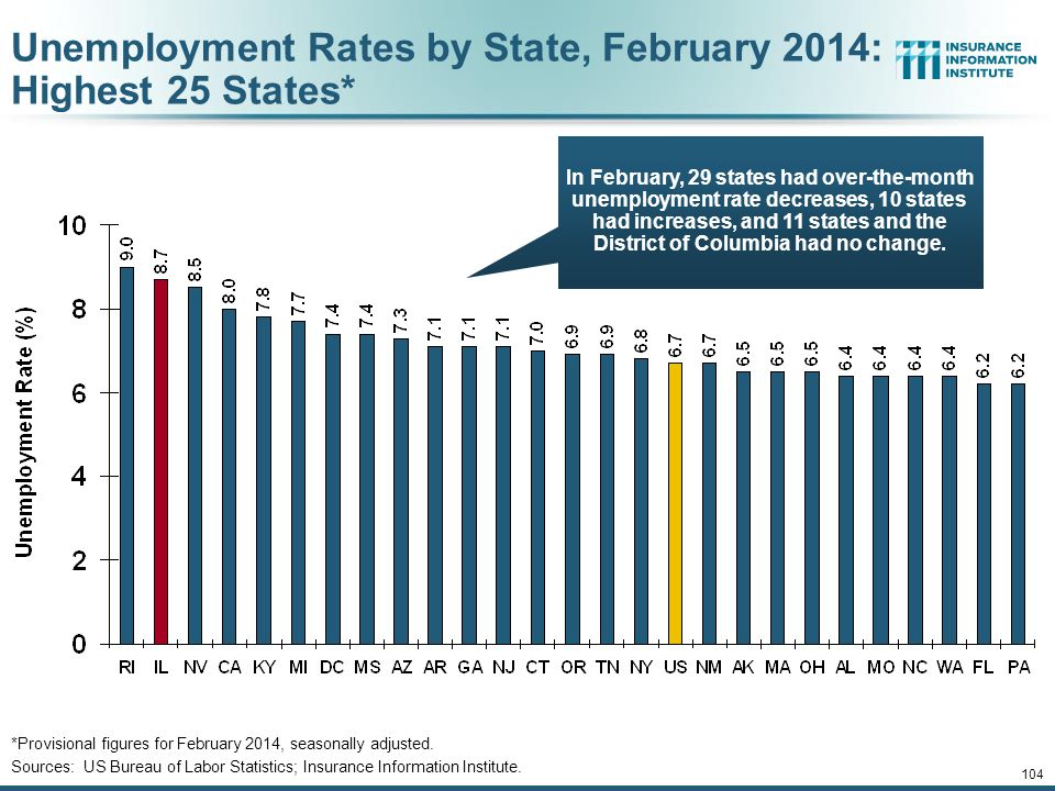 Unemployment Rates by State, February 2014: Highest 25 States*