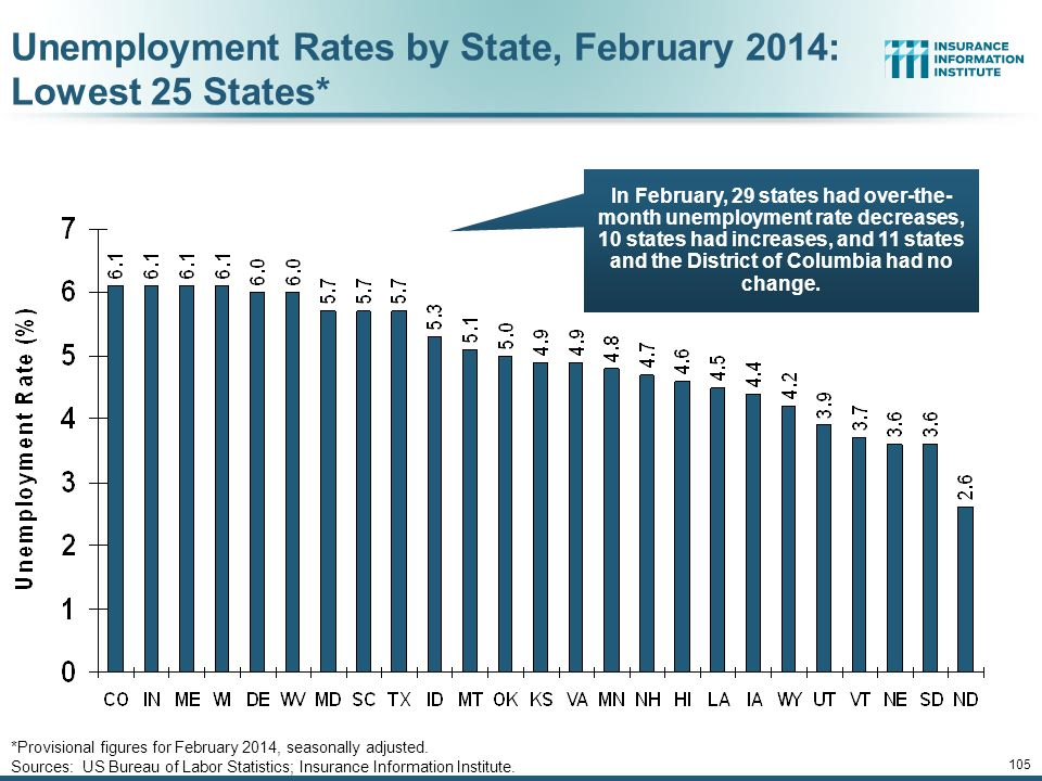 Unemployment Rates by State, February 2014: Lowest 25 States*
