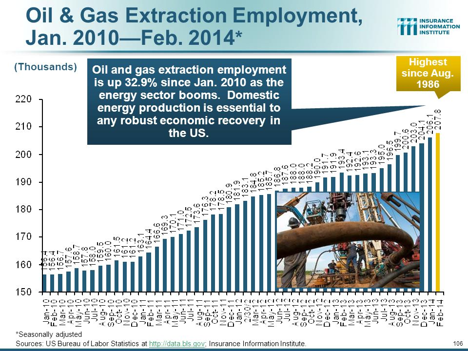 Oil & Gas Extraction Employment, Jan. 2010—Feb. 2014*