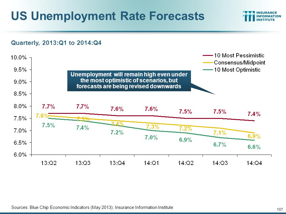 US Unemployment Rate Forecasts