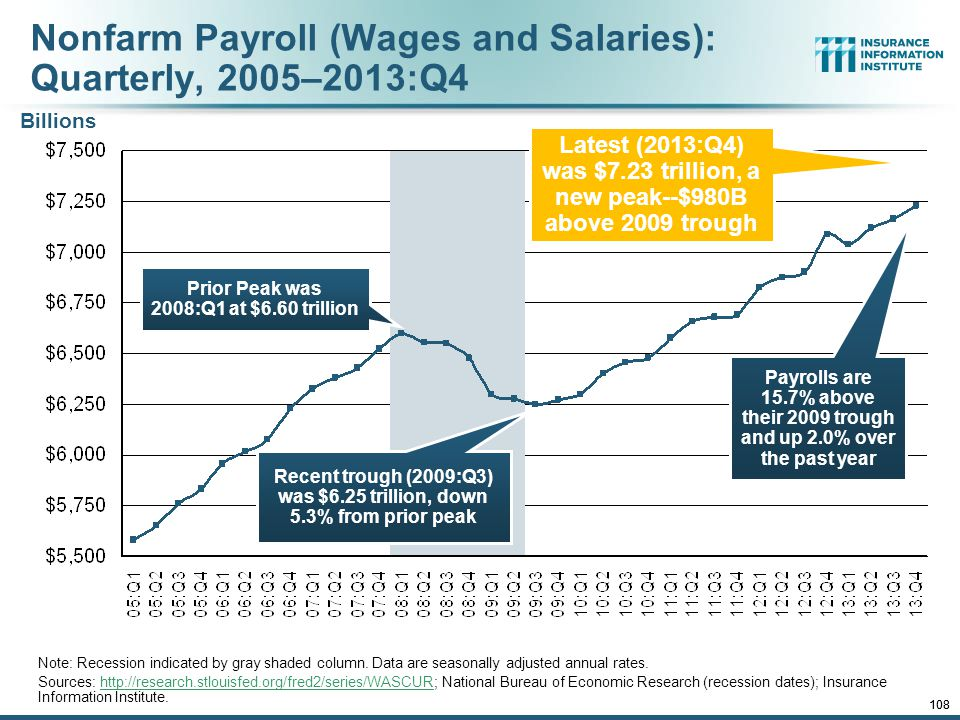 Nonfarm Payroll (Wages and Salaries): Quarterly, 2005–2013:Q4
