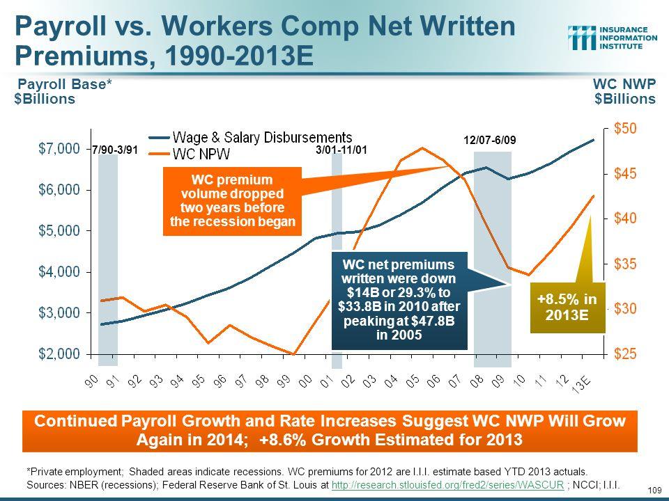 Payroll vs. Workers Comp Net Written Premiums, 1990-2013E