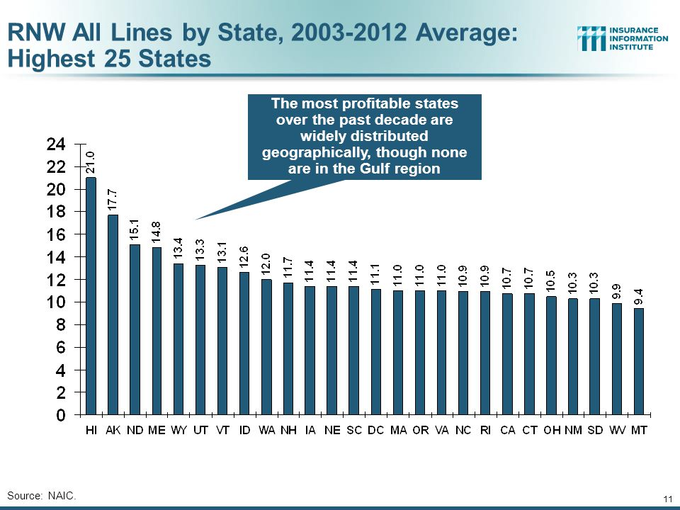 RNW All Lines by State, 2003-2012 Average: Highest 25 States