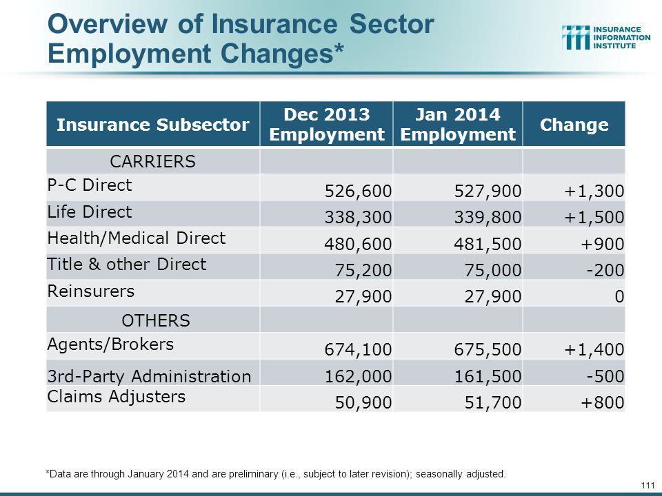 Overview of Insurance Sector Employment Changes*