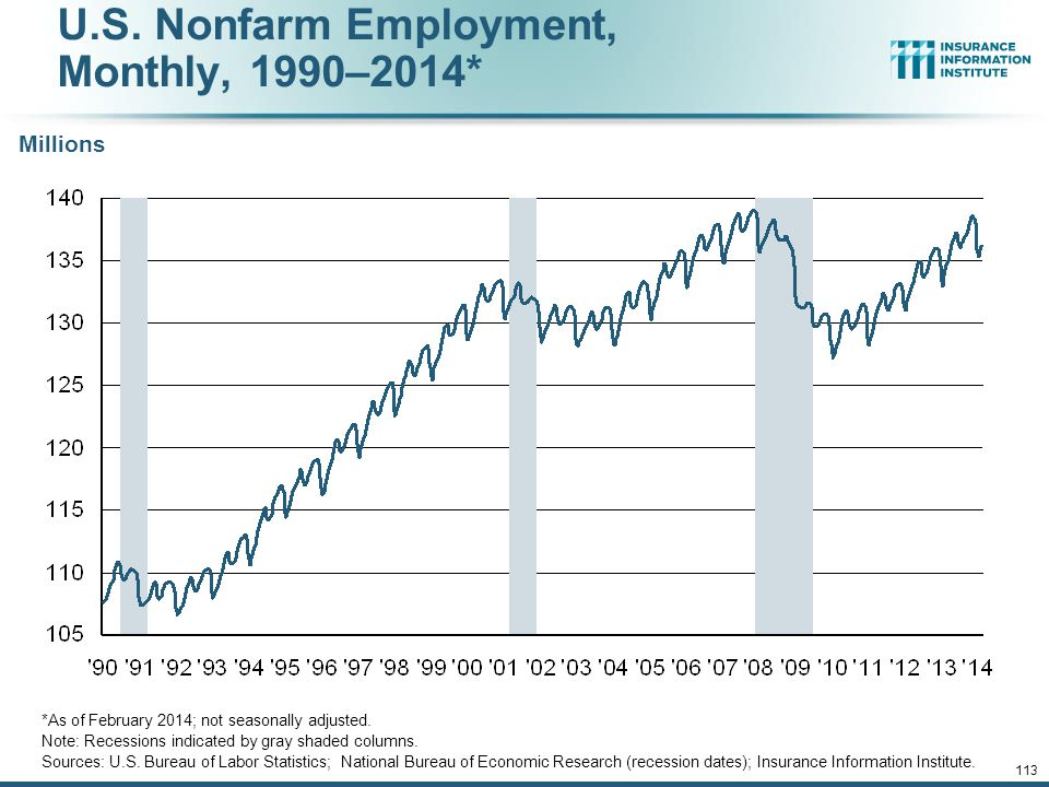 U.S. Nonfarm Employment, Monthly, 1990–2014*