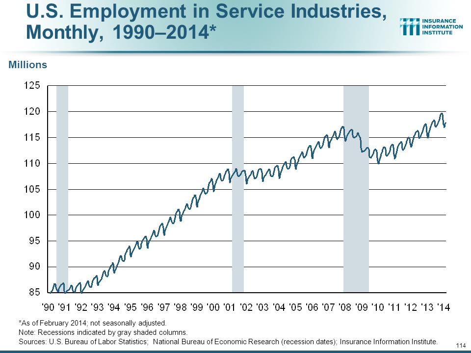 U.S. Employment in Service Industries, Monthly, 1990–2014*