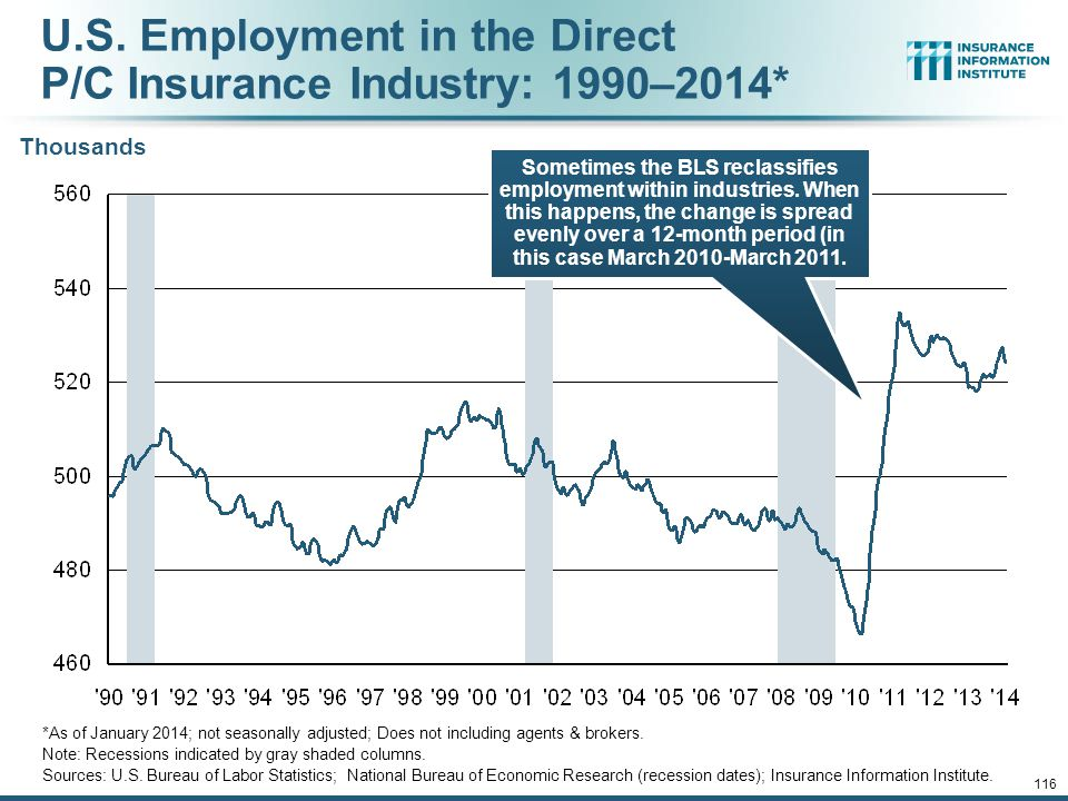 U.S. Employment in the Direct P/C Insurance Industry: 1990–2014*