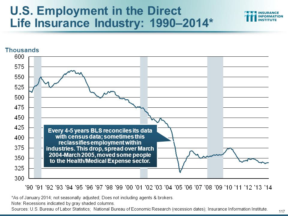 U.S. Employment in the Direct Life Insurance Industry: 1990–2014*