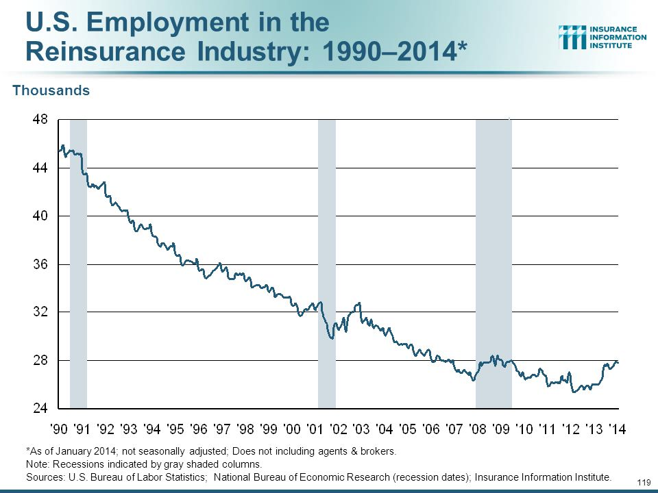 U.S. Employment in the Reinsurance Industry: 1990–2014*