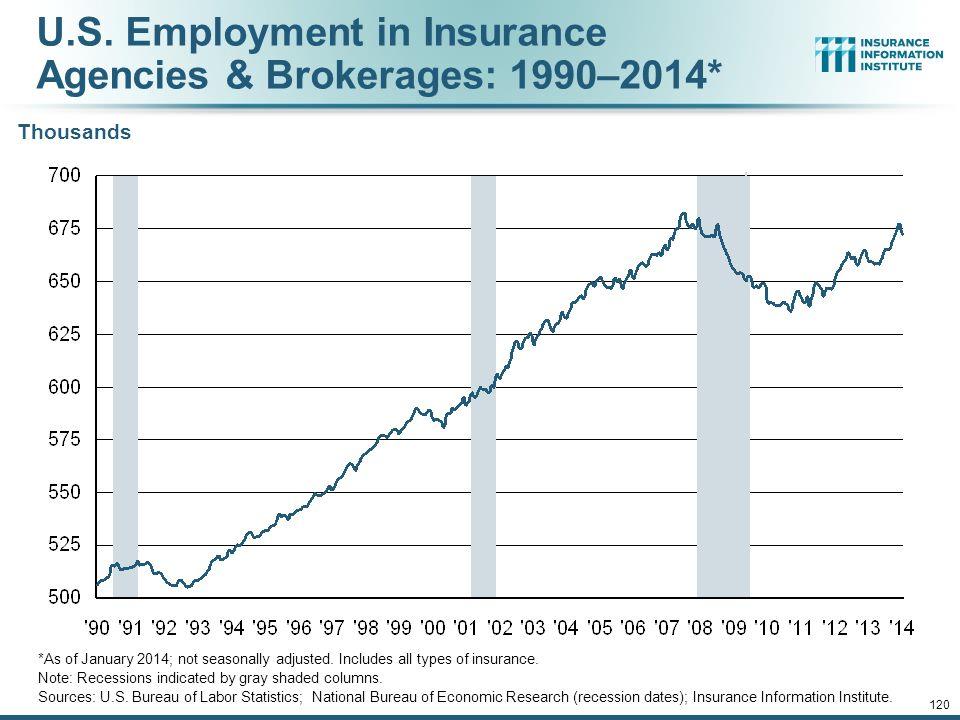 U.S. Employment in Insurance Agencies & Brokerages: 1990–2014*
