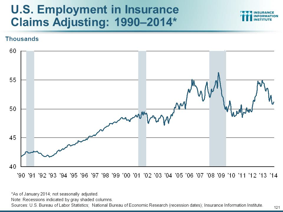 U.S. Employment in Insurance Claims Adjusting: 1990–2014*