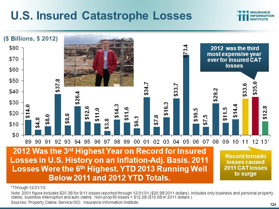 U.S. Insured Catastrophe Losses