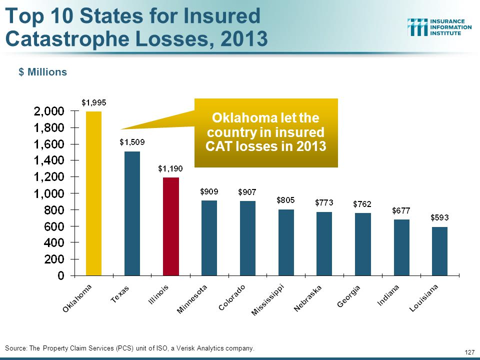 Top 10 States for Insured Catastrophe Losses, 2013