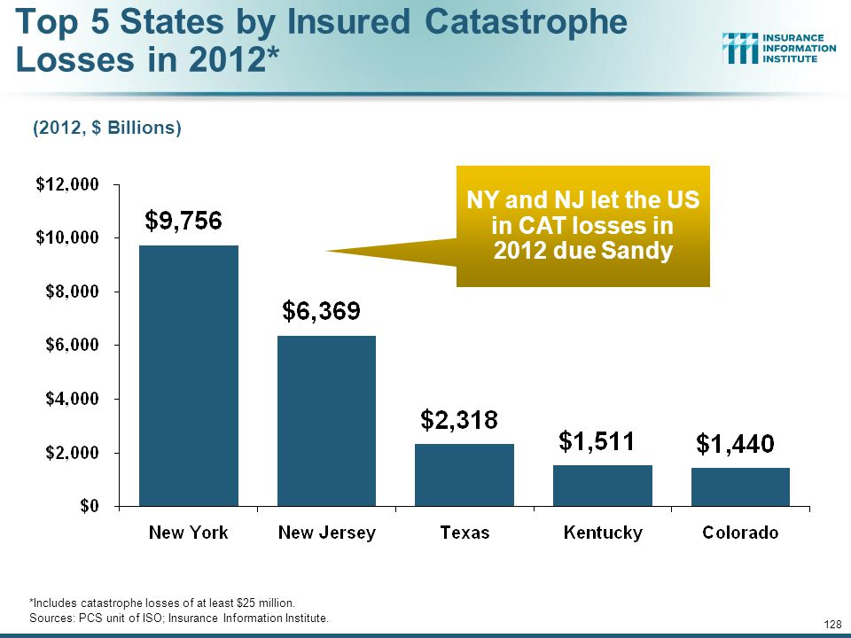 NY and NJ let the US in CAT losses in 2012 due Sandy