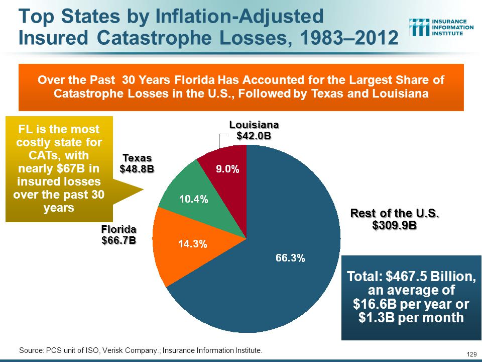 Top States by Inflation-Adjusted Insured Catastrophe Losses, 1983–2012