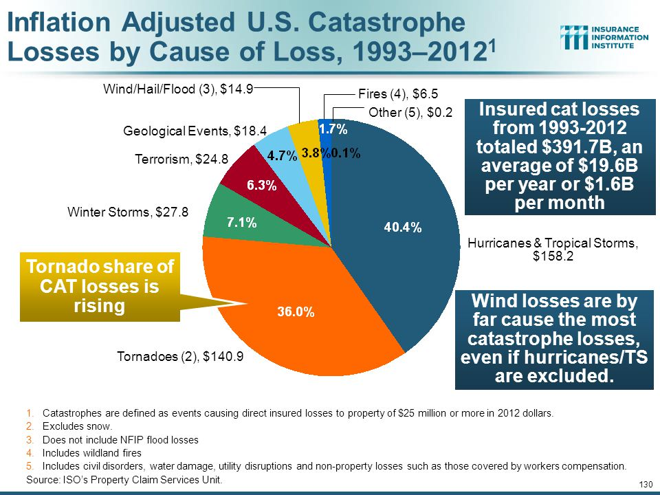 Tornado share of CAT losses is rising