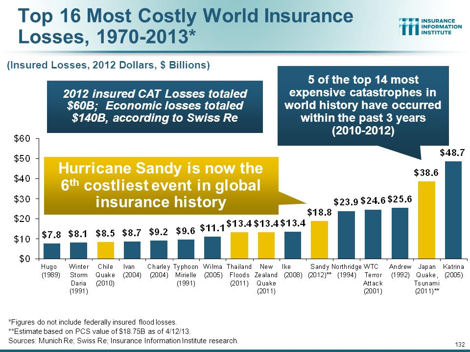 Top 16 Most Costly World Insurance Losses, 1970-2013*