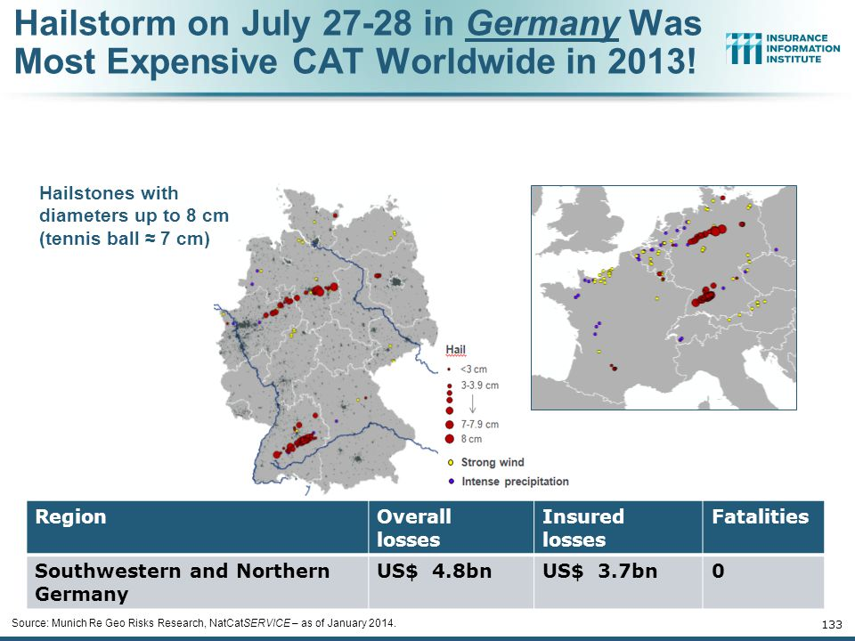 Hailstorm on July 27-28 in Germany Was Most Expensive CAT Worldwide in 2013!