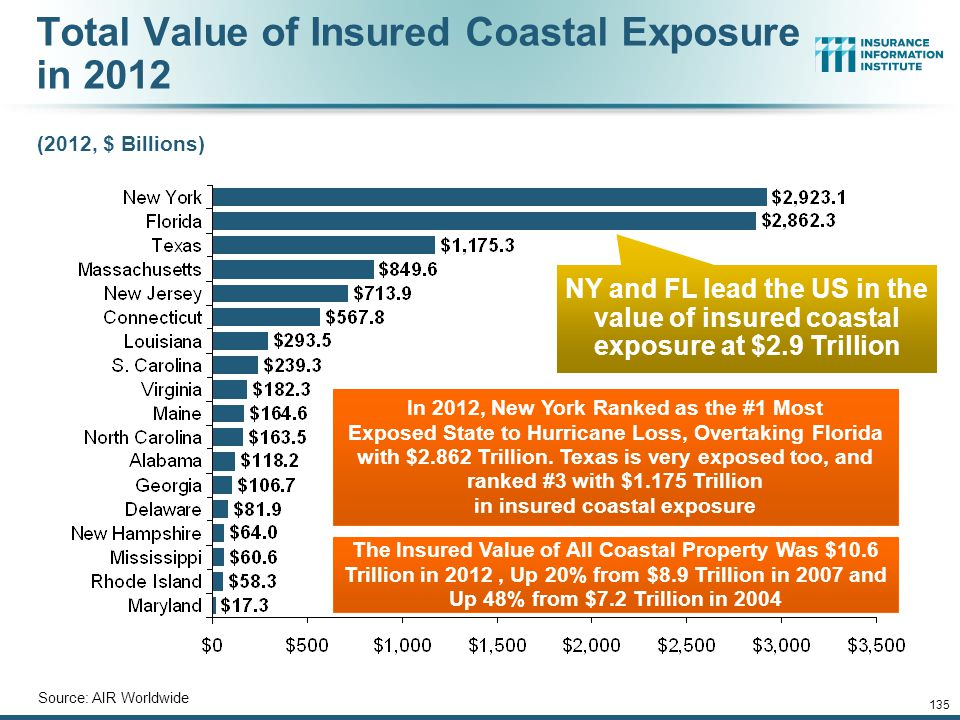 Total Value of Insured Coastal Exposure in 2012