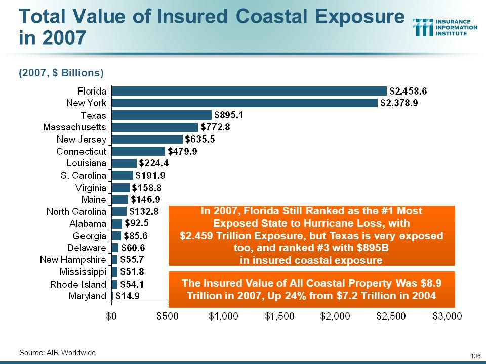 Total Value of Insured Coastal Exposure in 2007