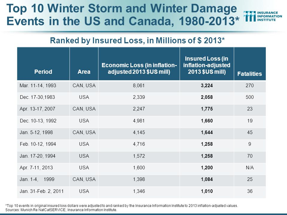 Top 10 Winter Storm and Winter Damage Events in the US and Canada, 1980-2013*