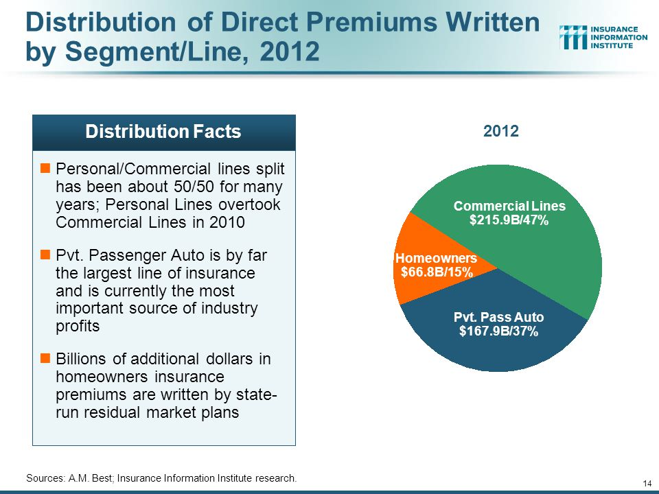Distribution of Direct Premiums Written by Segment/Line, 2012