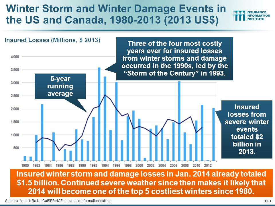 Insured losses from severe winter events totaled $2 billion in 2013.