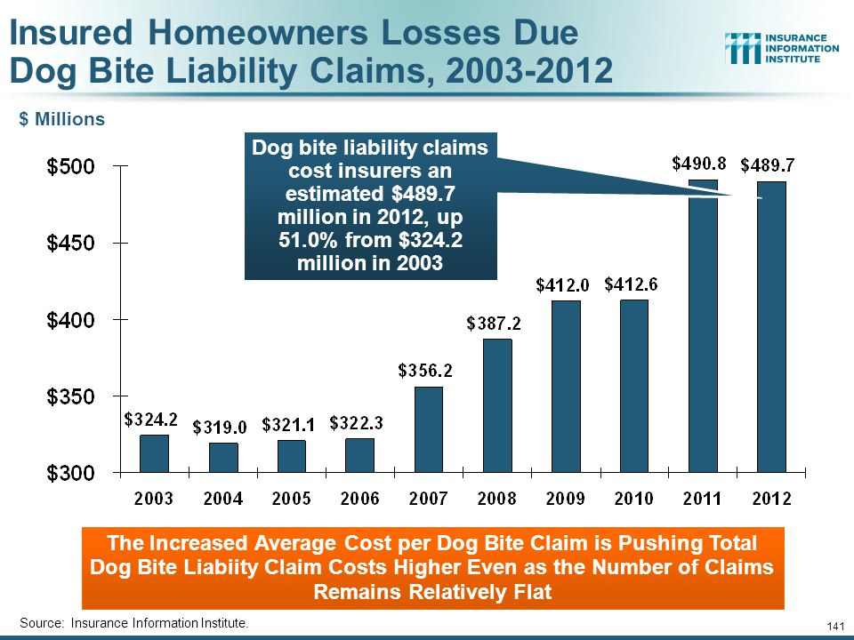 Insured Homeowners Losses Due Dog Bite Liability Claims, 2003-2012