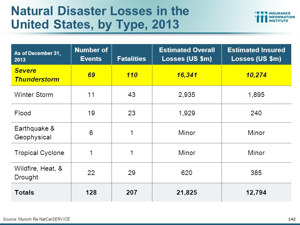 Natural Disaster Losses in the United States, by Type, 2013