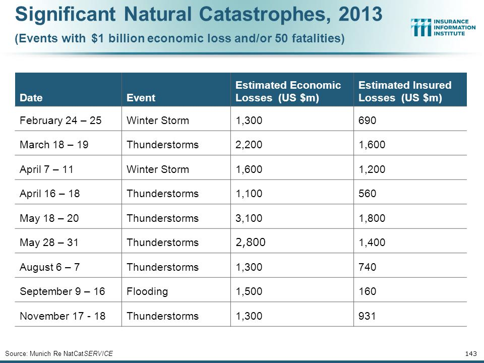 Significant Natural Catastrophes, 2013 (Events with $1 billion economic loss and/or 50 fatalities)