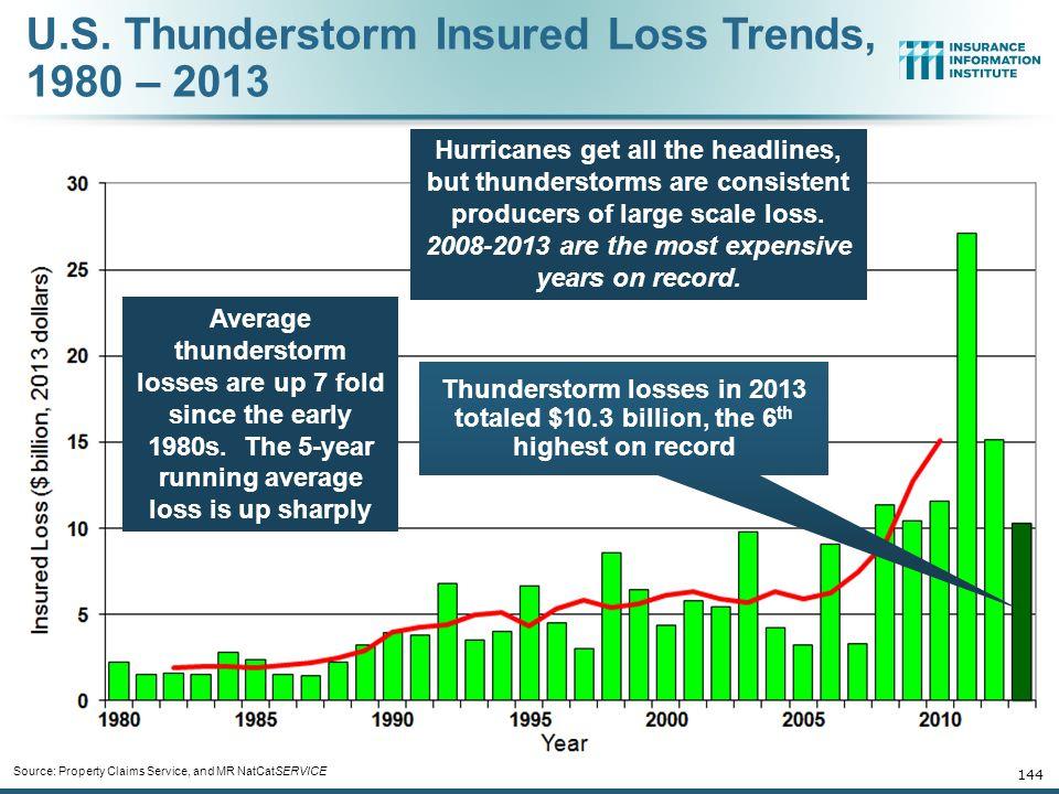 U.S. Thunderstorm Insured Loss Trends, 1980 – 2013