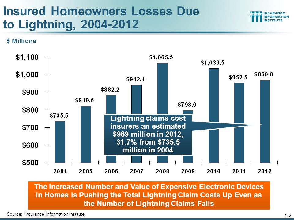 Insured Homeowners Losses Due to Lightning, 2004-2012