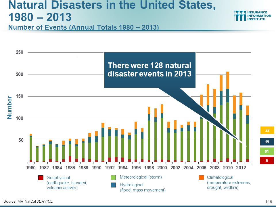 There were 128 natural disaster events in 2013