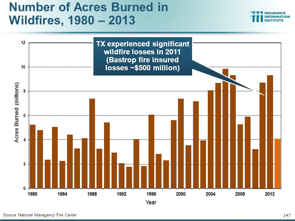Number of Acres Burned in Wildfires, 1980 – 2013