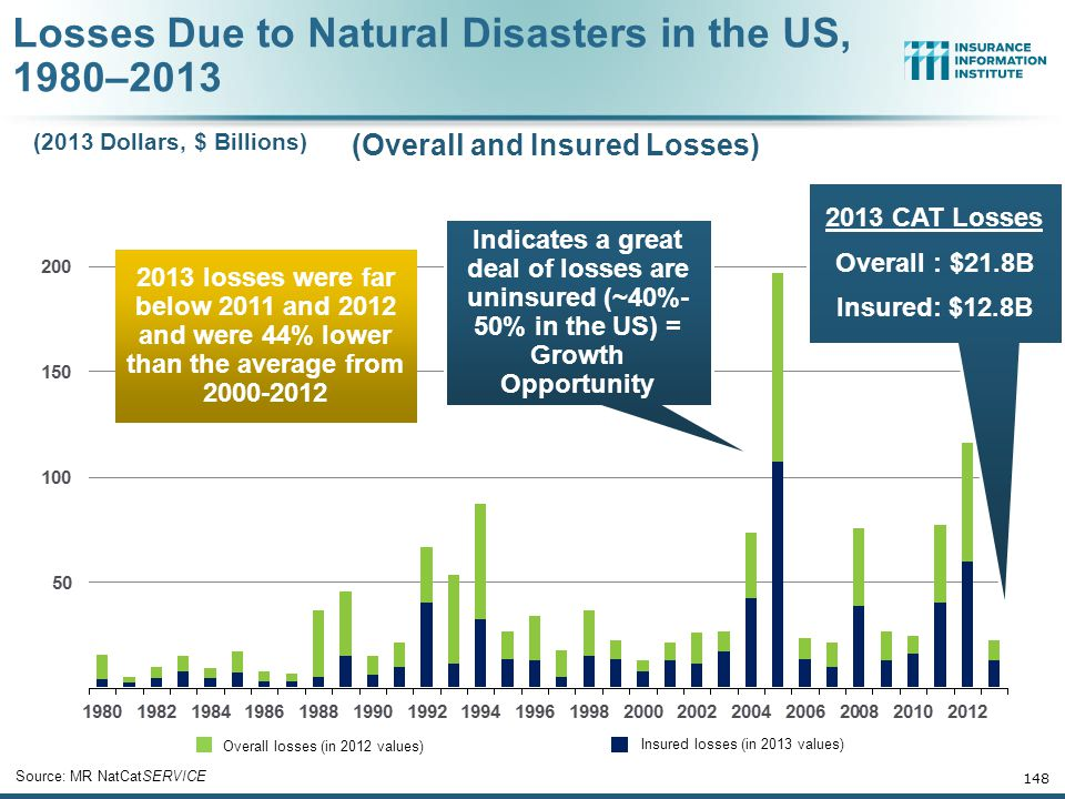 Losses Due to Natural Disasters in the US, 1980–2013