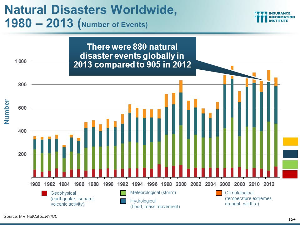 Natural Disasters Worldwide, 1980 – 2013 (Number of Events)