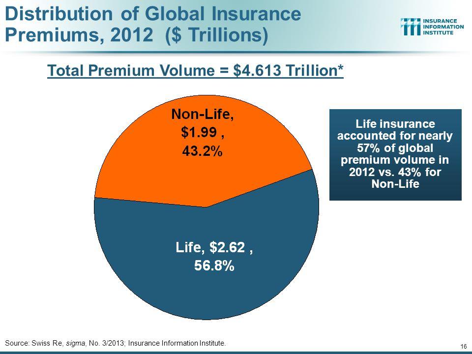 Total Premium Volume = $4.613 Trillion*