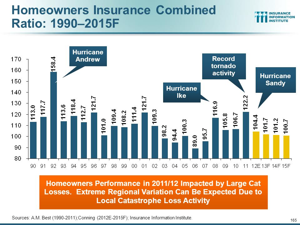 Homeowners Insurance Combined Ratio: 1990–2015F