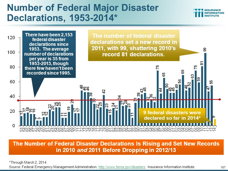 Number of Federal Major Disaster Declarations, 1953-2014*