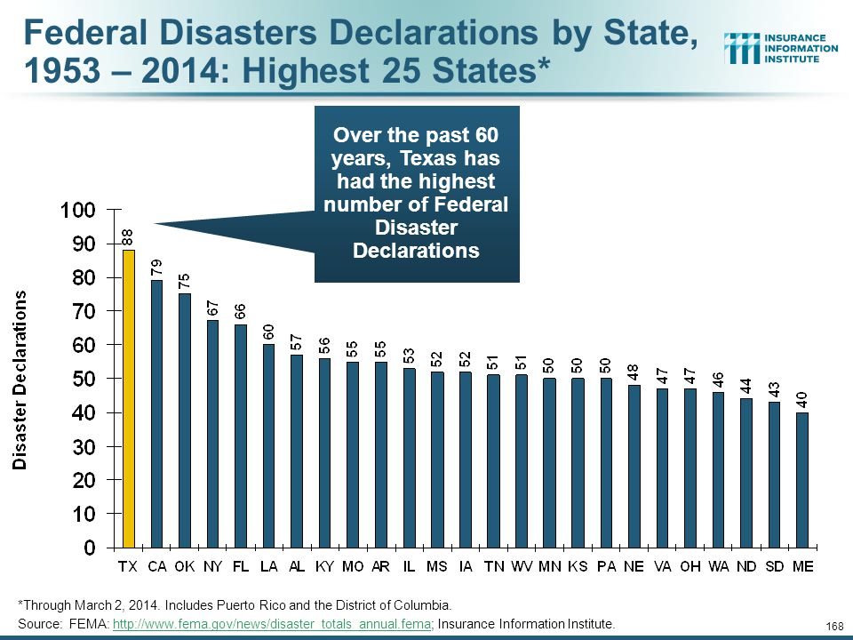Federal Disasters Declarations by State, 1953 – 2014: Highest 25 States*