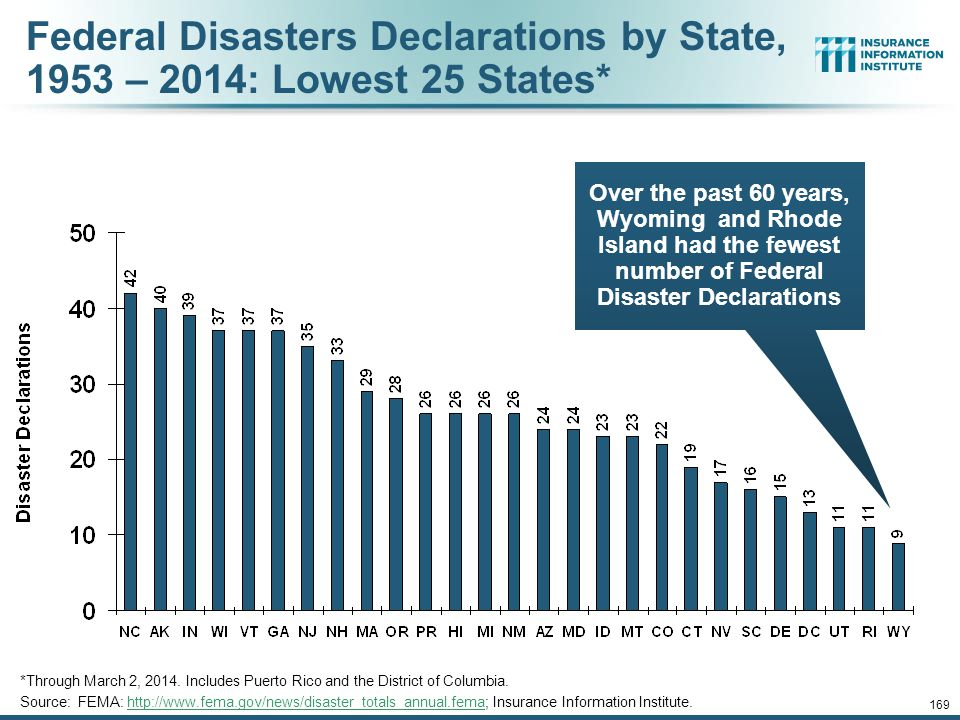 Federal Disasters Declarations by State, 1953 – 2014: Lowest 25 States*