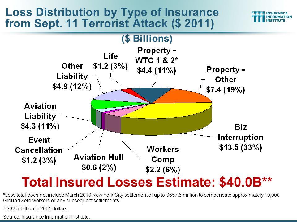 Total Insured Losses Estimate: $40.0B**