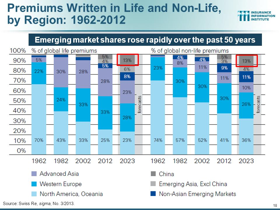 Premiums Written in Life and Non-Life, by Region: 1962-2012