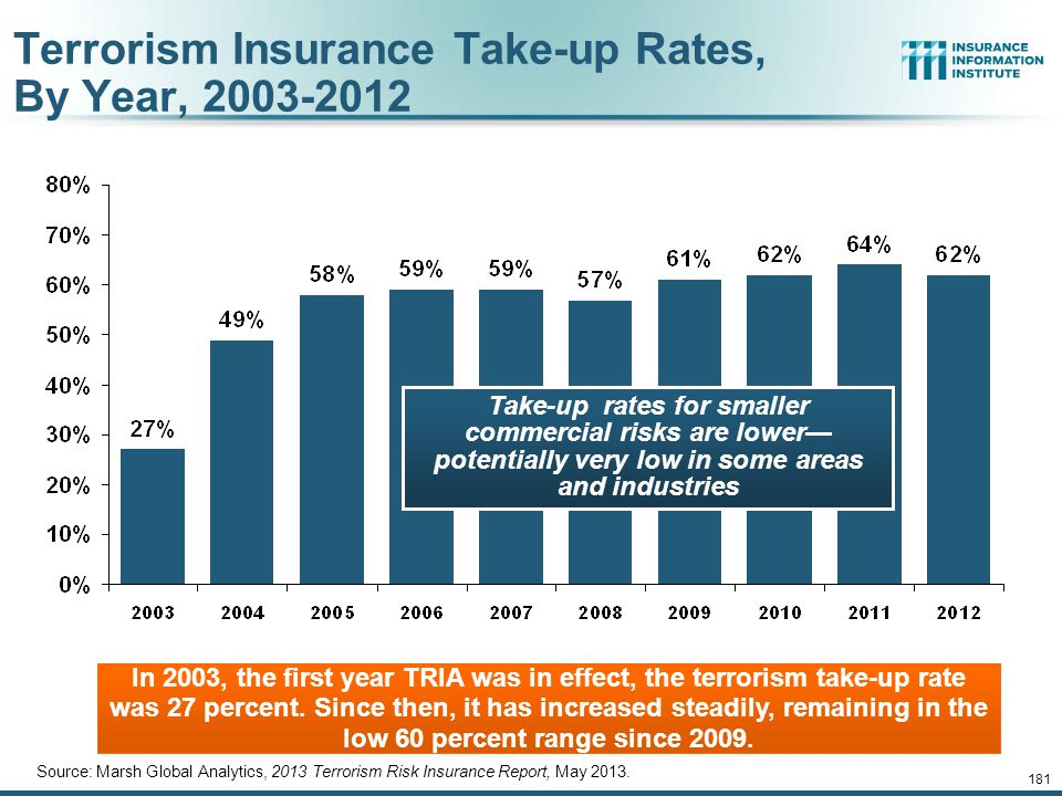 Terrorism Insurance Take-up Rates, By Year, 2003-2012